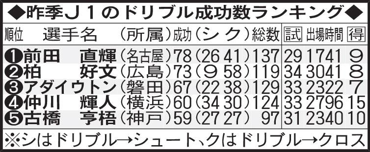 昨季J1のドリブル成功数ランキング