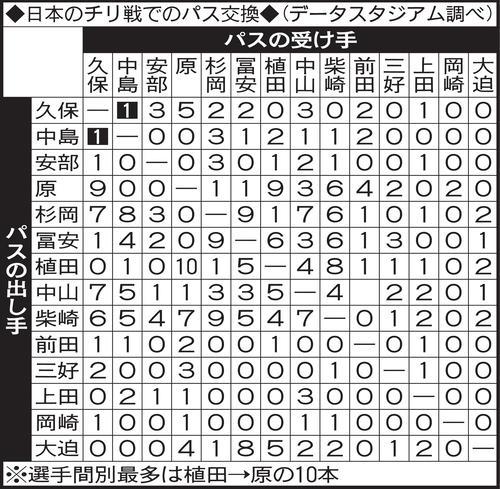 日本のチリ戦でのパス交換