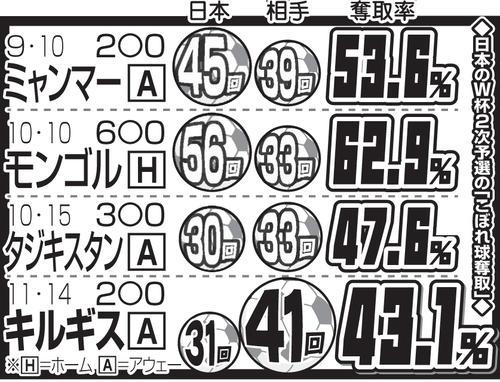 日本のW杯2次予選の「こぼれ球奪取」