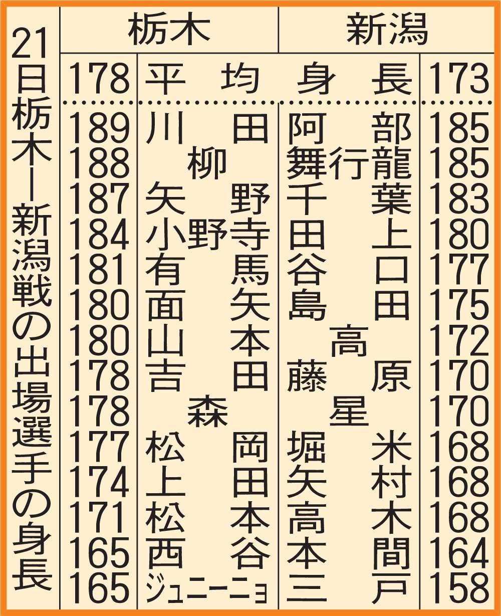 21日栃木-新潟戦の出場選手の身長