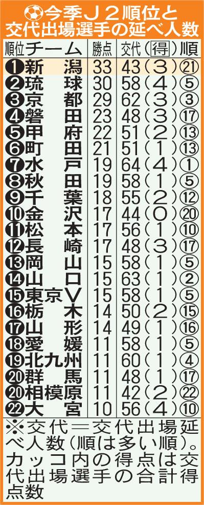 今季J2順位と交代出場選手の延べ人数