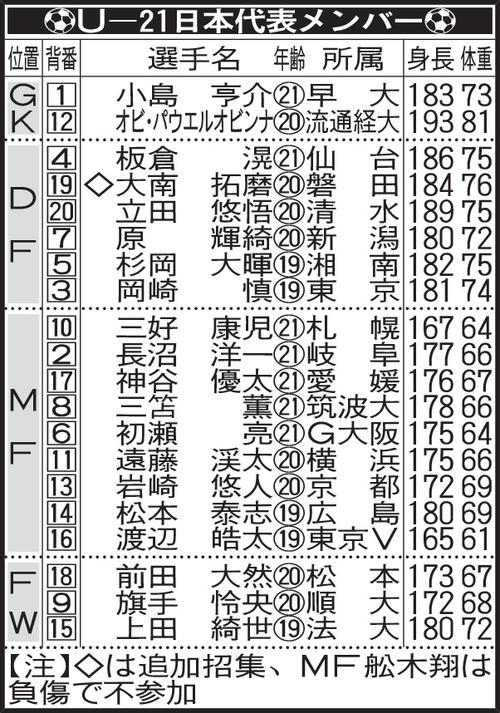 U-21日本代表メンバー
