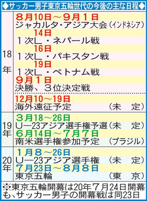 サッカー男子東京五輪世代の今後の主な日程
