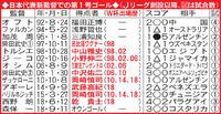 日本代表新監督での第1号ゴール