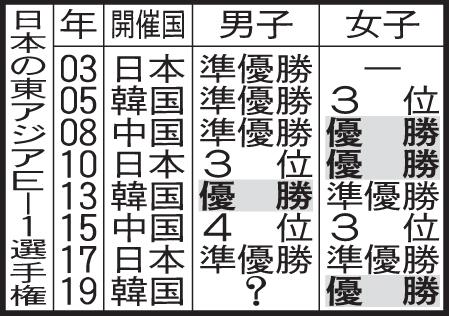 日本の東アジアE-1選手権