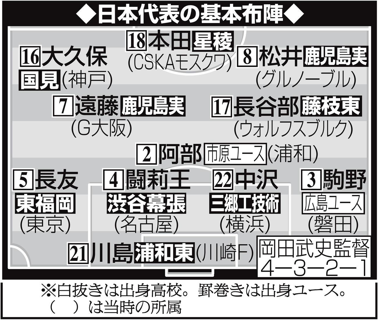 パラグアイ戦での日本代表の基本布陣
