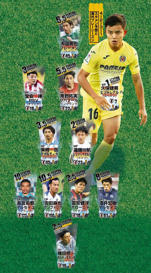 100%海外組の場合の予想スタメンと海外プレーシーズン。日本代表マークはA代表出場試合、W杯優勝トロフィーはW杯出場回数