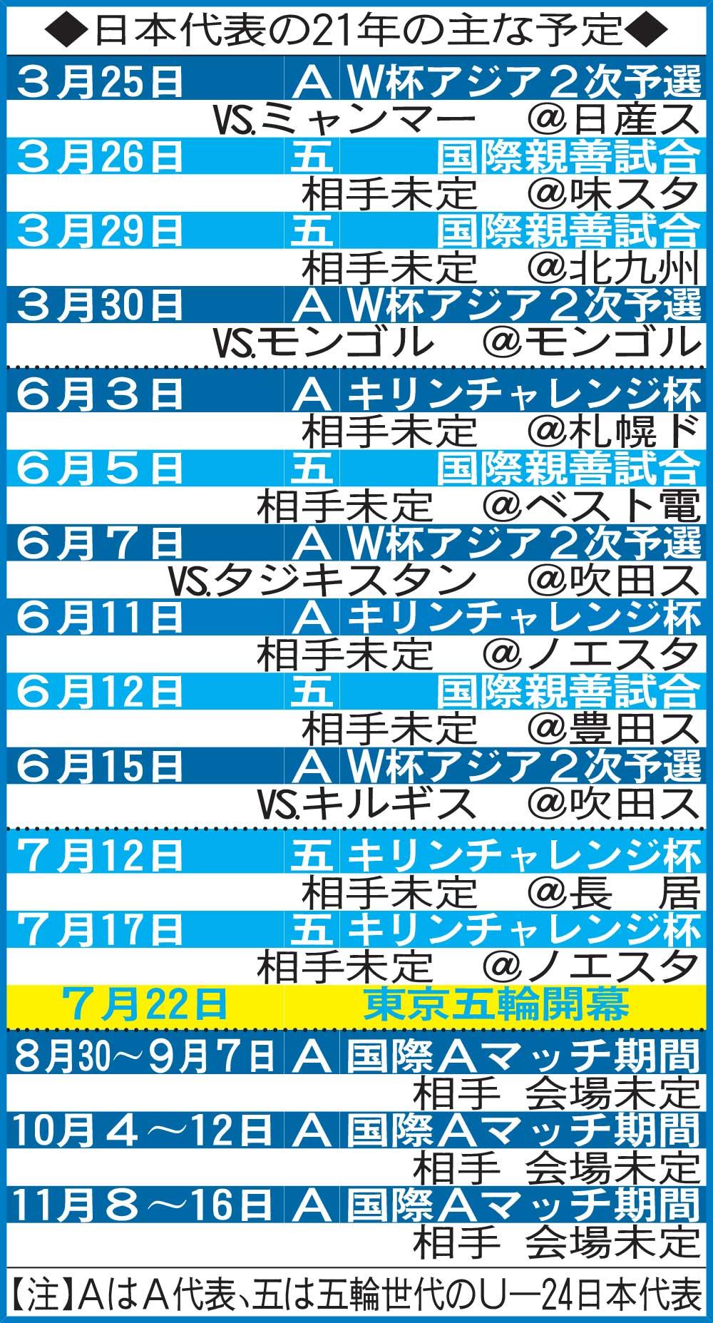 日本代表の21年の主な予定