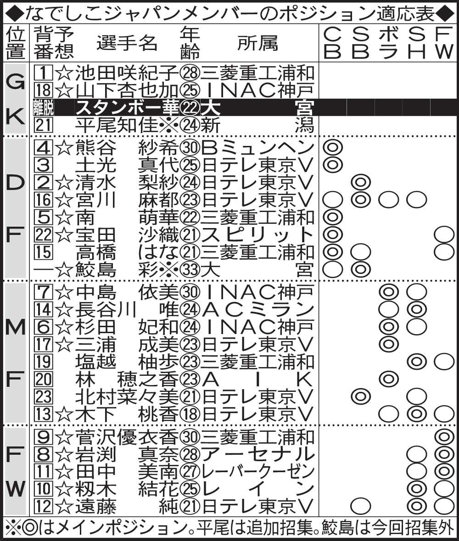 なでしこジャパンメンバーのポジション適応表