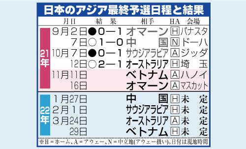 日本代表今後の日程と結果
