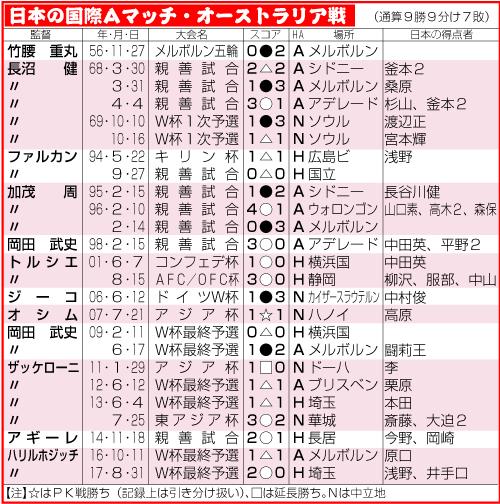 日本の国際Aマッチ・オーストラリア戦通算成績