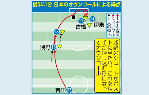 後半41分 日本のオウンゴールによる得点