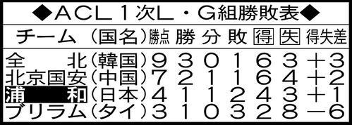 ACL1次リーグG組勝敗表(4節終了現在)