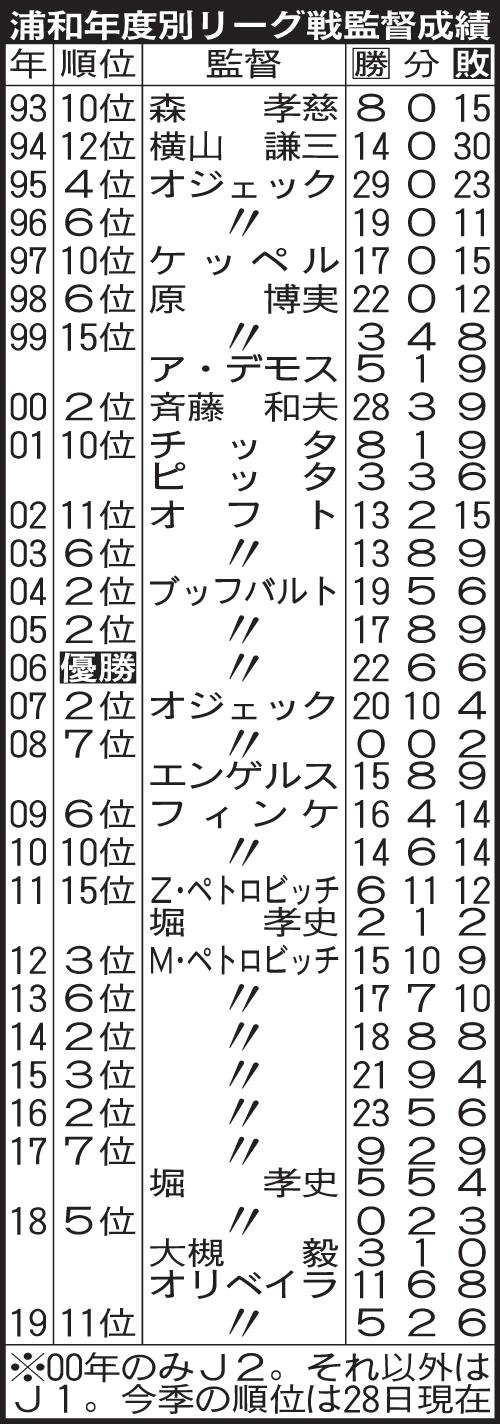 浦和監督の年度別成績