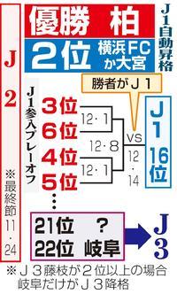 24日最終節 J1昇格争い、J2残留争いの行方 - J2 : 日刊スポーツ