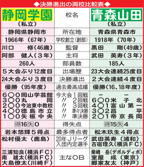 決勝進出の両校比較表