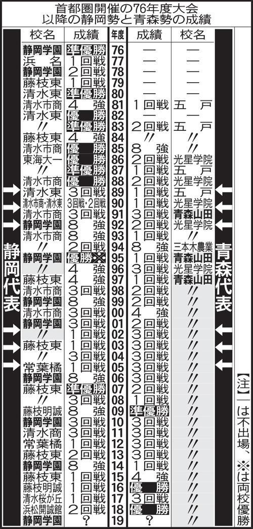 首都圏開催の76年度大会以降の静岡勢と青森勢の成績