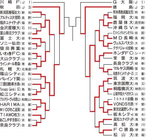 第100回天皇杯組み合わせ(4回戦以降は再抽選)