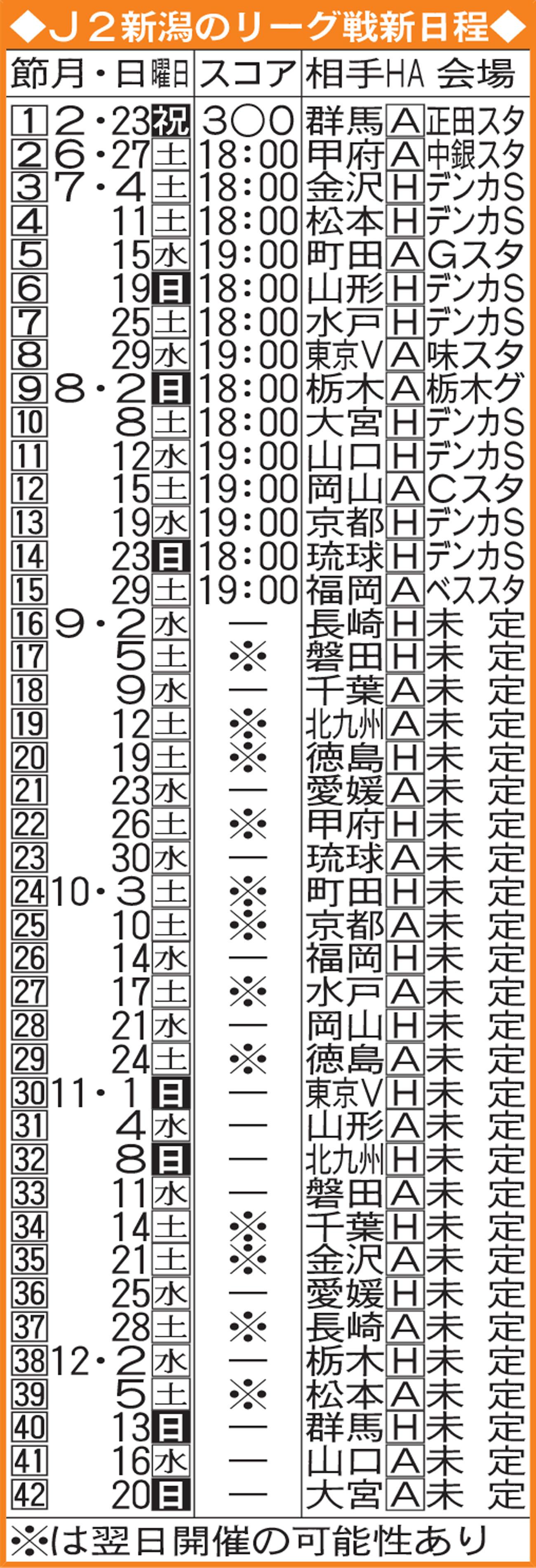 J2新潟のリーグ戦新日程