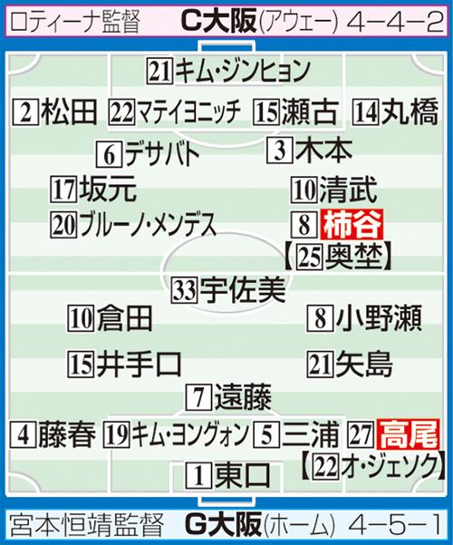 G大阪-C大阪の予想スタメン ※布陣イラストの【 】内は2月の開幕時のスタメン選手。システム変更でポジションが異なる場合あり