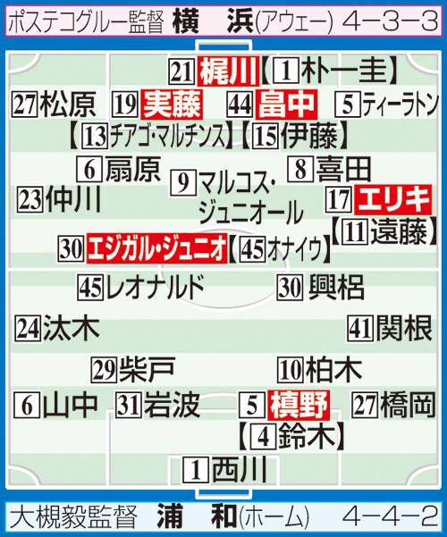 浦和-横浜の予想スタメン ※布陣イラストの【 】内は2月の開幕時のスタメン選手。システム変更でポジションが異なる場合あり