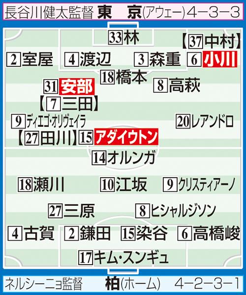 柏-東京の予想スタメン ※布陣イラストの【 】内は2月の開幕時のスタメン選手。システム変更でポジションが異なる場合あり