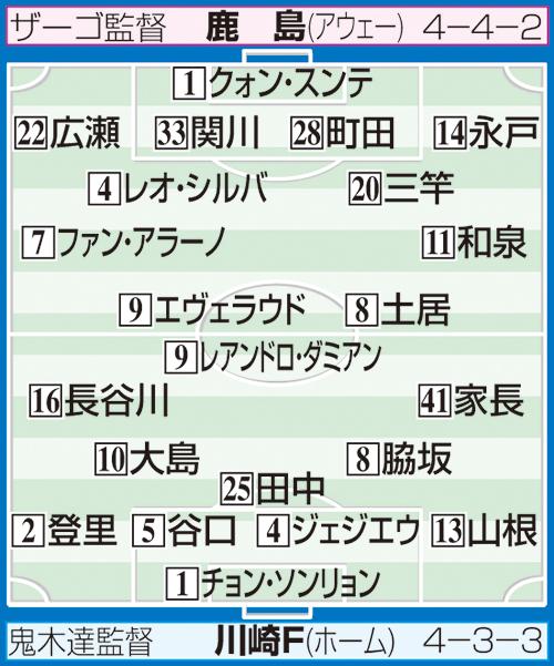 川崎F-鹿島の予想スタメン