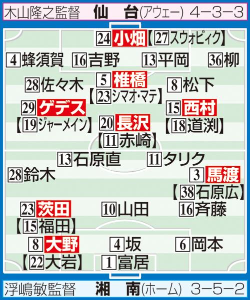 湘南-仙台の予想スタメン ※布陣イラストの【 】内は2月の開幕時のスタメン選手。システム変更でポジションが異なる場合あり