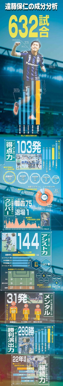 G大阪MF遠藤保仁の成分分析