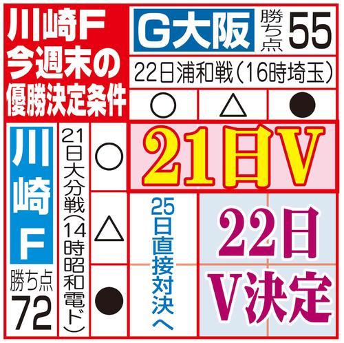 川崎Fの優勝決定条件