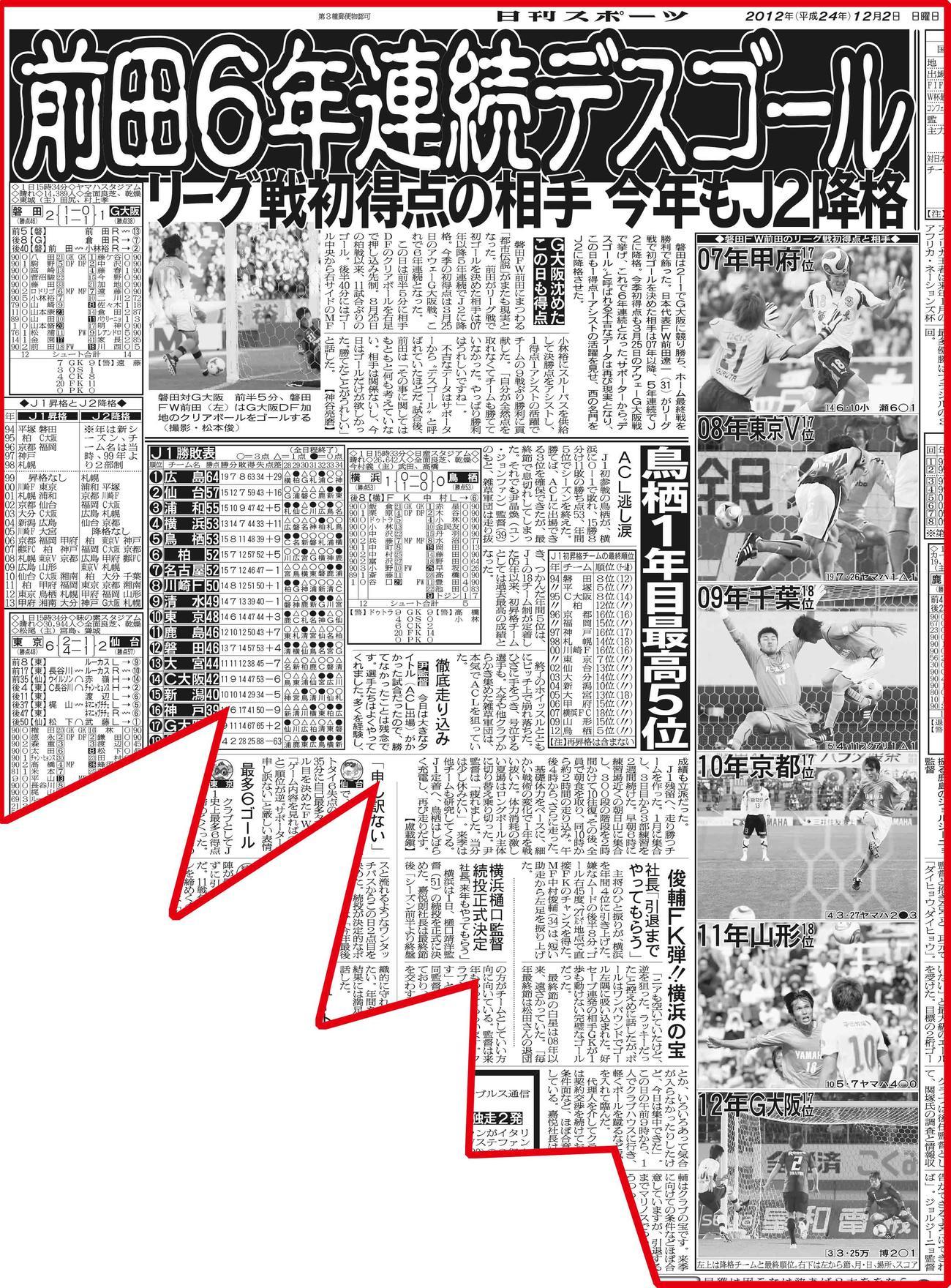 前田の6年連続デスゴールを報じる12年12月2日付の日刊スポーツ東京本社版4面