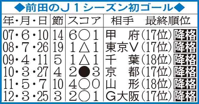 前田の07年から12年までのJ1シーズン初ゴール