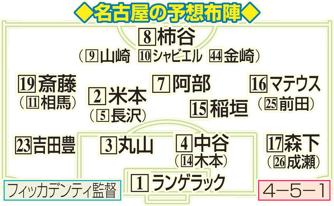 名古屋の予想布陣