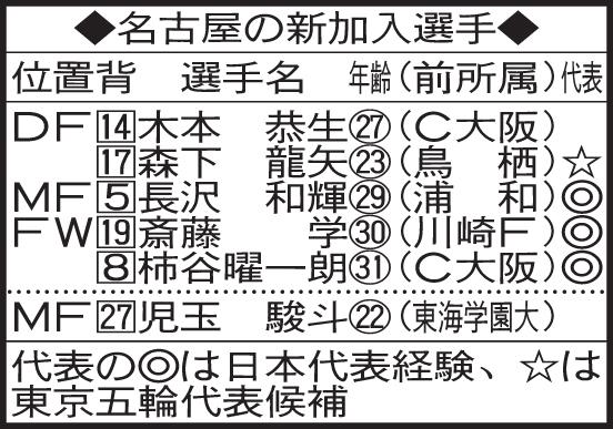 名古屋の新加入選手