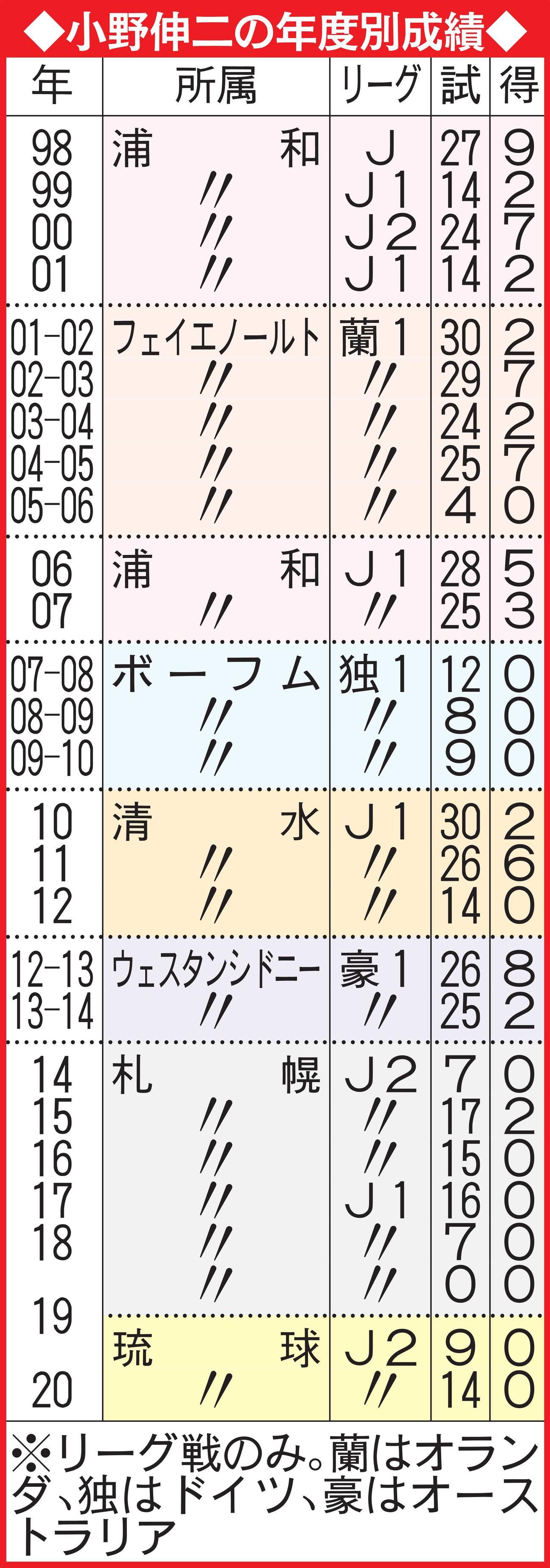 小野伸二の年度別成績