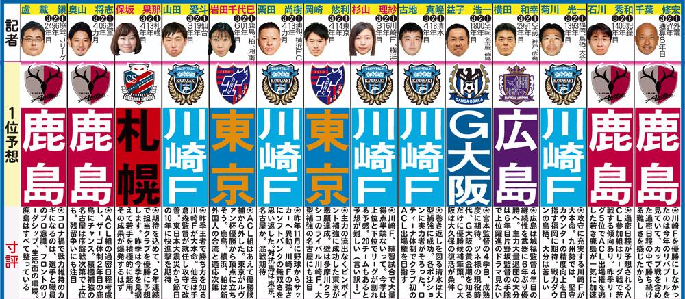 ニッカン記者のJ1優勝予想と寸評