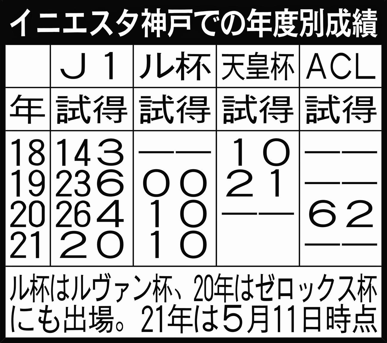 イニエスタの神戸での年度別成績