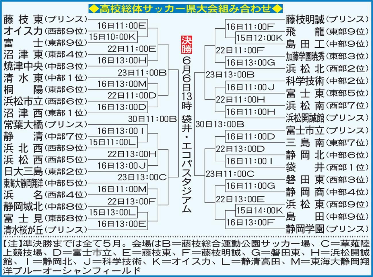高校総体サッカー静岡県大会組み合わせ