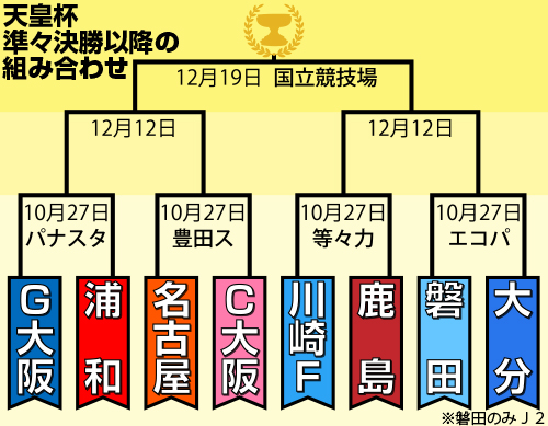 天皇杯8強抽選 G大阪-浦和、川崎F-鹿島、名古屋-C大阪、磐田-大分