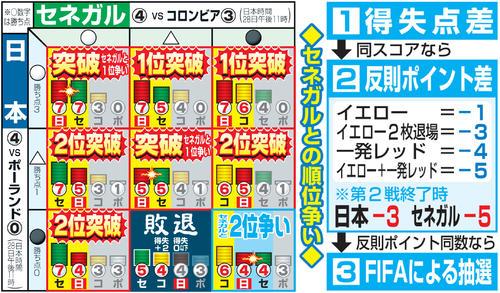 日本代表、決勝トーナメント進出の条件