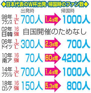 日本代表のW杯出発・帰国時のファン数