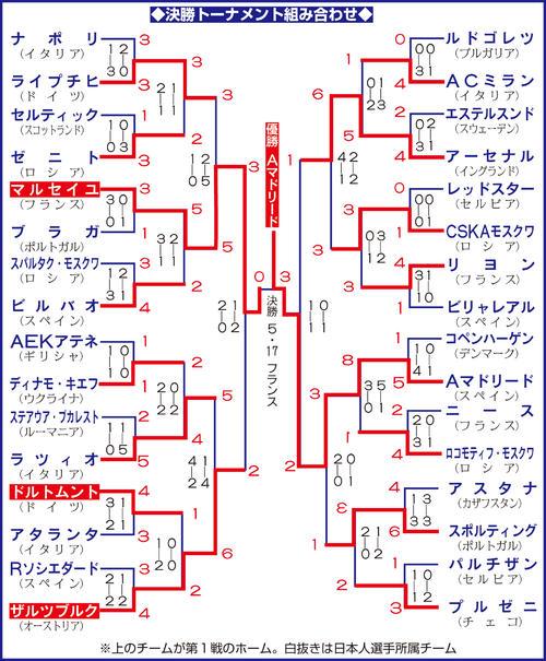 欧州リーグ決勝」トーナメント組み合わせ