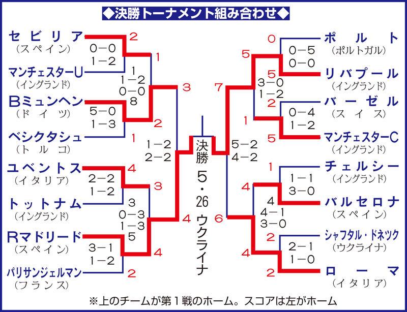 欧州CL決勝トーナメント組み合わ...
