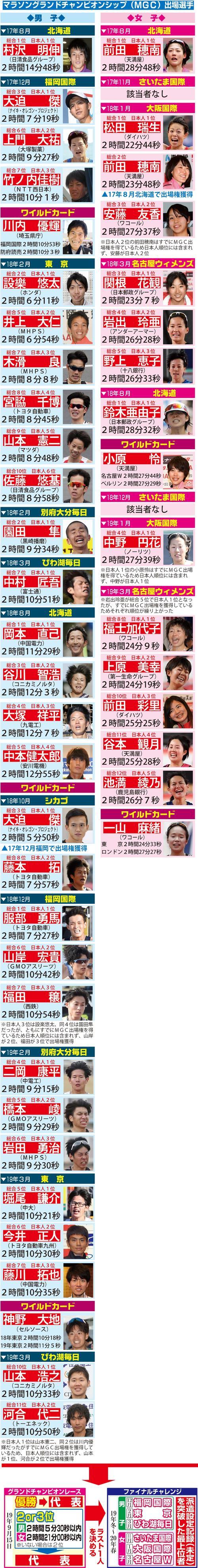 マラソン・グランドチャンピオンシップ出場者