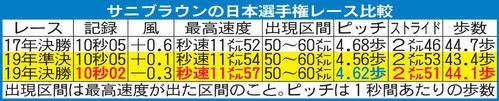 サニブラウンの日本選手権レース比較