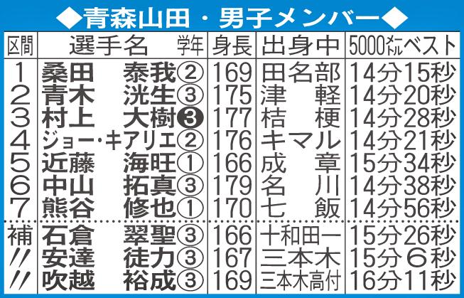 青森山田・男子メンバー 【注】学年の白ヌキは主将、走順は県予選オーダー