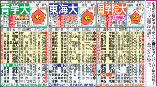 結果 箱根 2020 駅伝