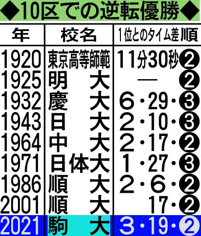 ※順は9区終了時の順位。東京高等師範は現筑波大。25年の明大は9区の公式タイムなし