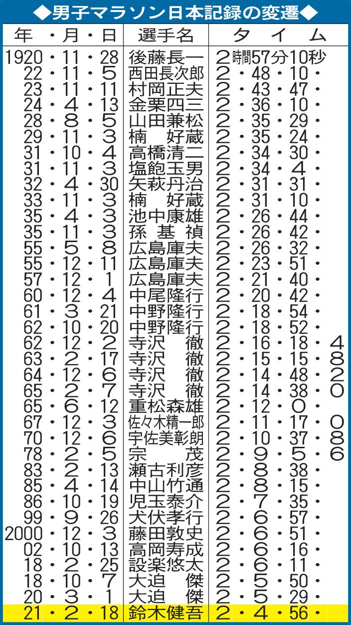 男子マラソン日本記録の変遷
