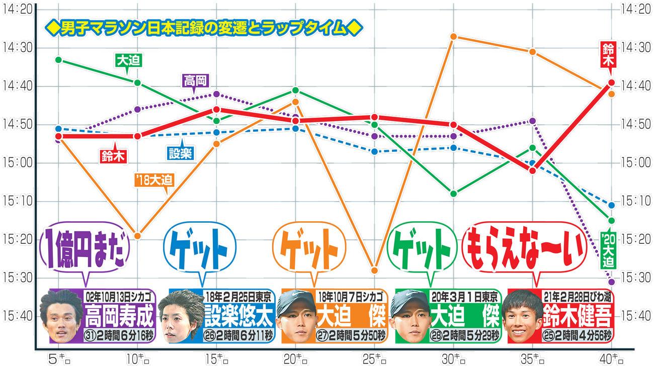 日本記録の変遷とラップタイム